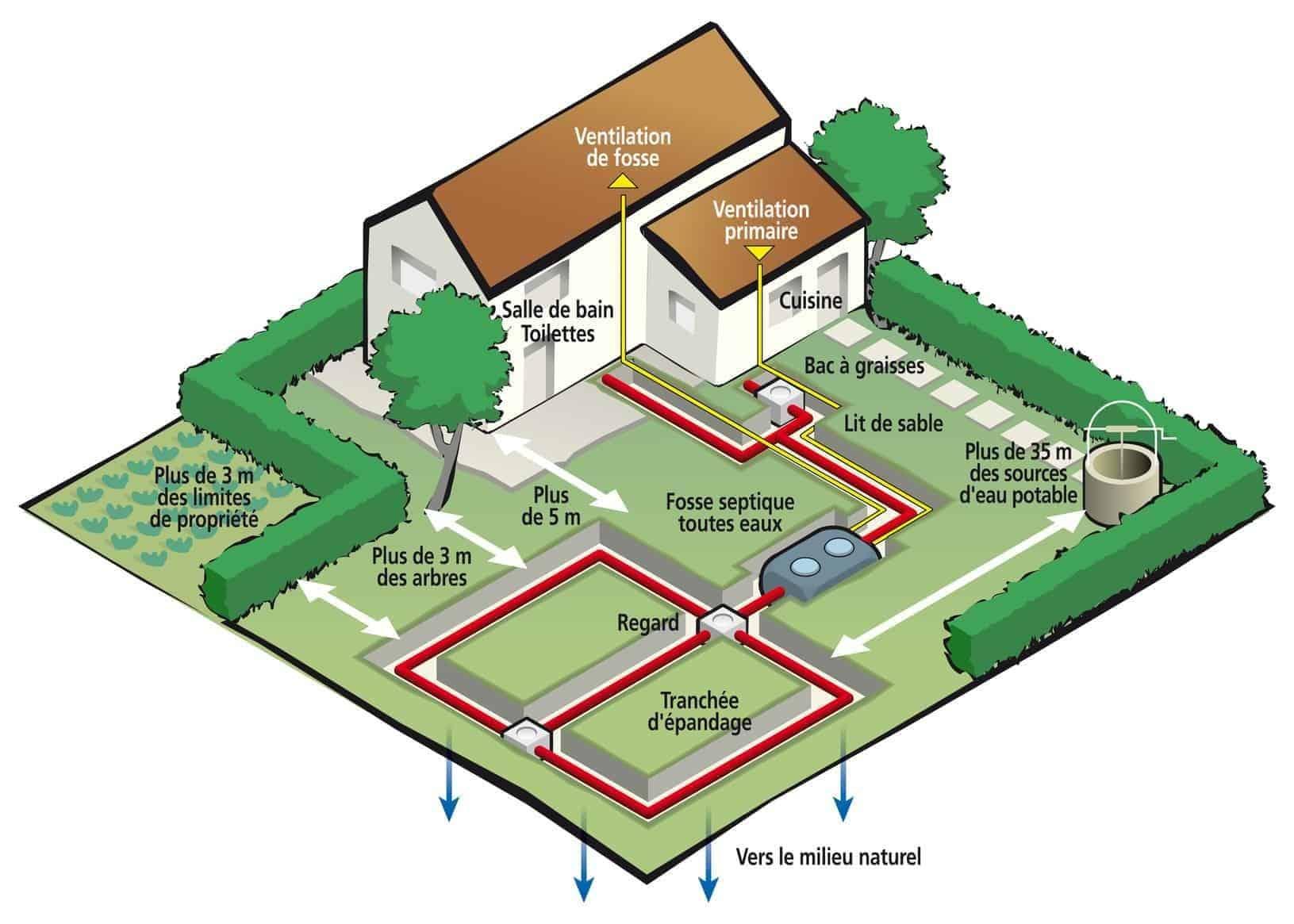 Les types de fosse septique : plan d'ANC
