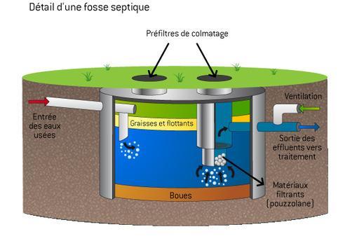 Fonctionnement d'une fosse septique